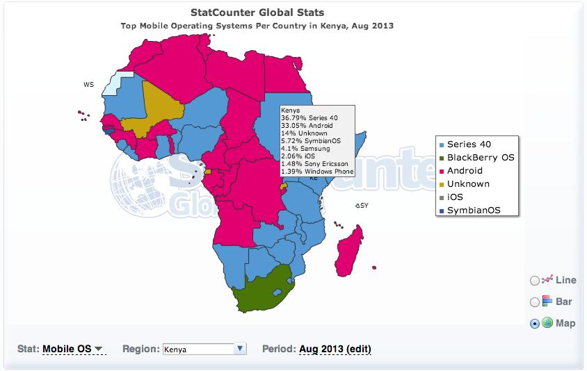 StatCounterKeMobileOSAug2013